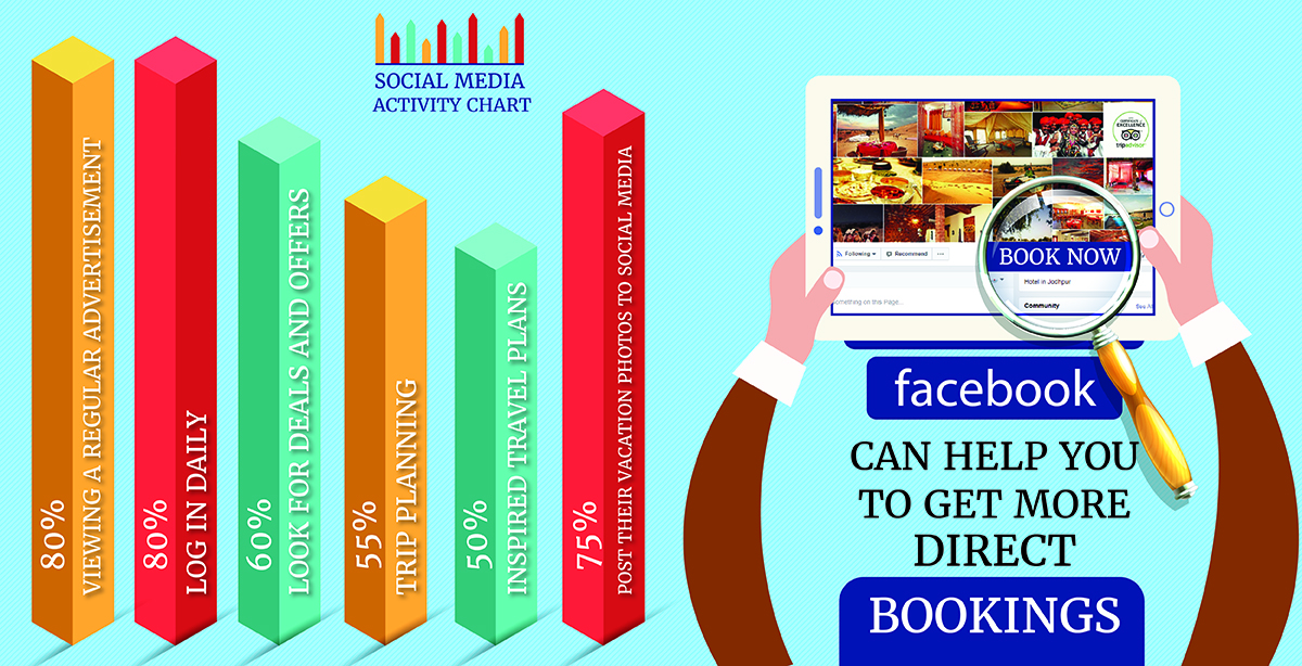 Can Facebook help to get more direct bookings ??